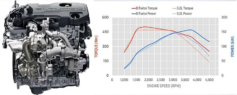 Động cơ bi turbo trên xe Ford Everest 2019